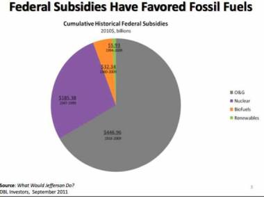 Cumulative historic federal subsidies.