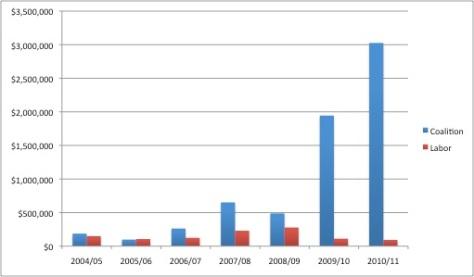 graph Aust mining donations