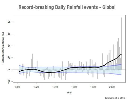 rainrec_global
