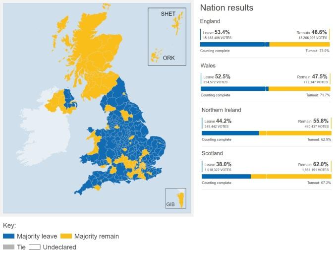 Brexit Vote EU