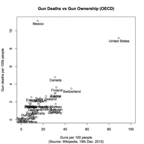 Gun-deaths-versus-gun-ownership