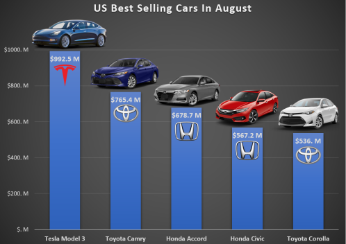 Best-Selling-Cars-in-August