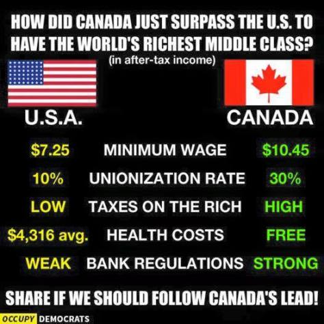 Canada universal healthcare taxes rich unions strong high wages John Borton