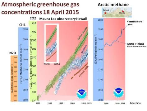 CO2 And Methane Increase NOAA