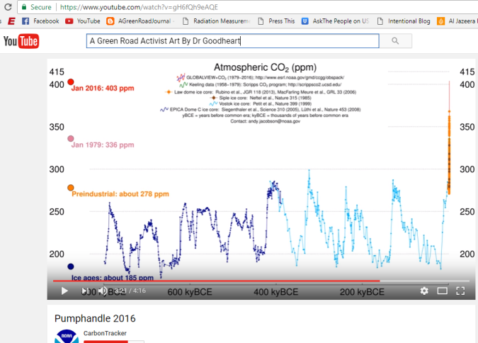 Co2 levels 600 BC to today NOAA
