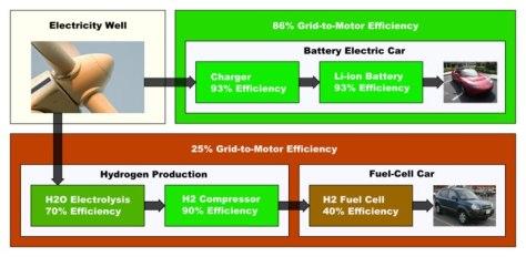 hydrogen gas production from renewable energy Anumakonda Jagadeesh