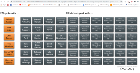 kavanaugh FBI investigation chart who they did not talk with Daily Kos