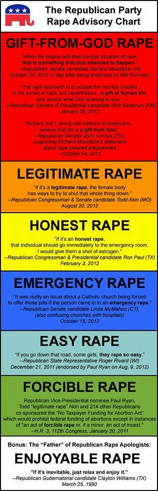 Rape culture GOP Republican Evangelicals bible christians fundamentalist Millennials For Revolution